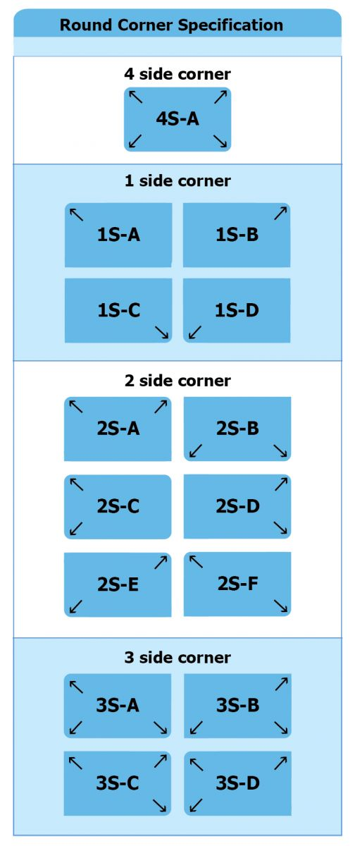 Round Corner Specification